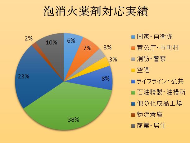 %e6%b3%a1%e6%b6%88%e7%81%ab%e8%96%ac%e5%89%a4%e5%af%be%e5%bf%9c%e5%ae%9f%e7%b8%be